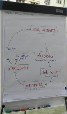 Kolbův cyklus učení