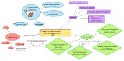 ukázka vytvořené mapy v programu VUE