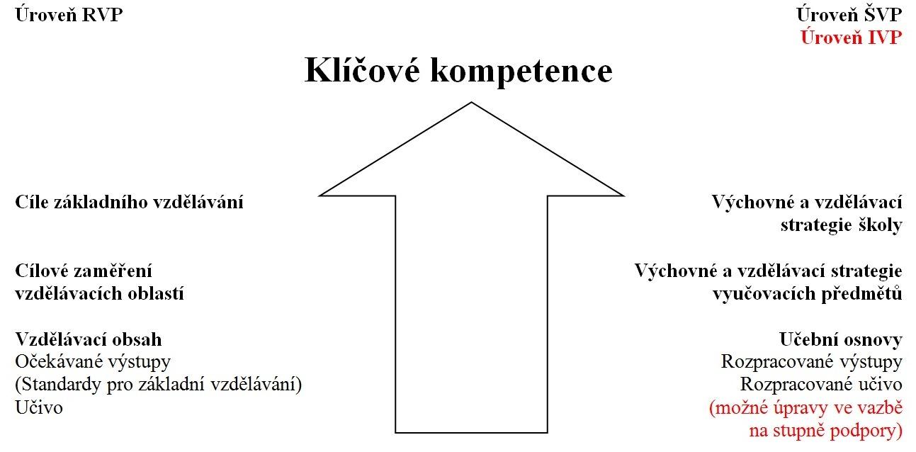 Schema 2 - Směřování k utváření a rozvíjení klíčových kompetencí